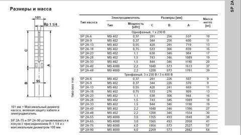 Модели скважинных насосов SP 12