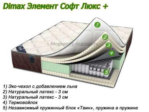 Матрас Dimax Элемент Софт Люкс Плюс с описанием слоев в Megapolis-matras.ru