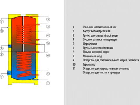 Бойлер косвенного нагрева Drazice OKC 250 NTRR/BP (110990101)