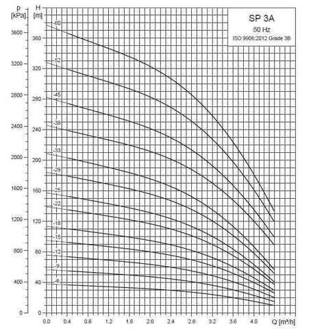 Рабочие характеристики скважинных насосов SP 3