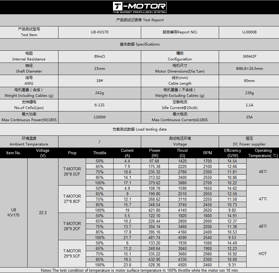 Технические характеристики электромотора T-Motor U8 KV170 и таблица испытаний мотора с различными карбоновыми пропеллерами при различных напряжениях и нагрузках