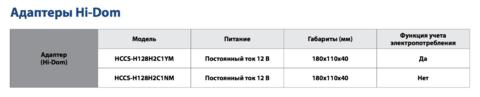Адаптер Hi-Dom VRF-системы Sakata HCCS-H128H2C1NM