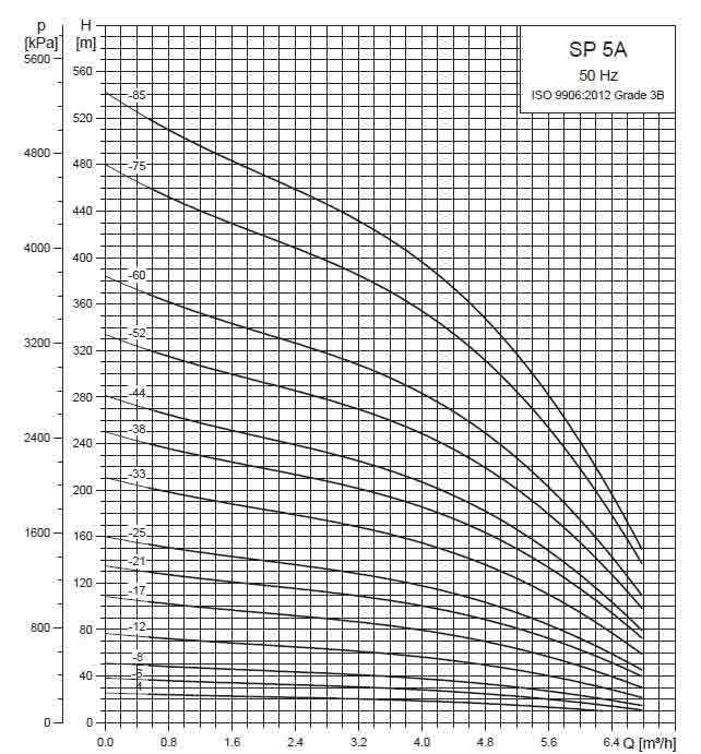 Рабочие характеристики скважинных насосов SP 5