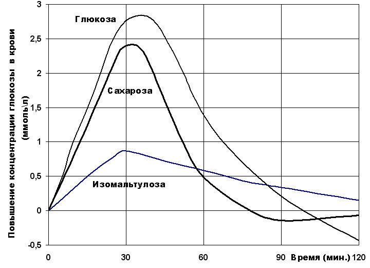 Изомальтулоза