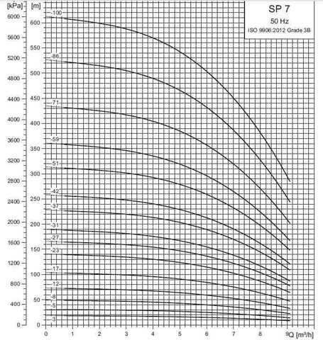 Рабочие характеристики скважинных насосов SP 7