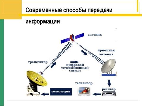 Системы для передачи, распределения и обработки аудио-видео сигналов
