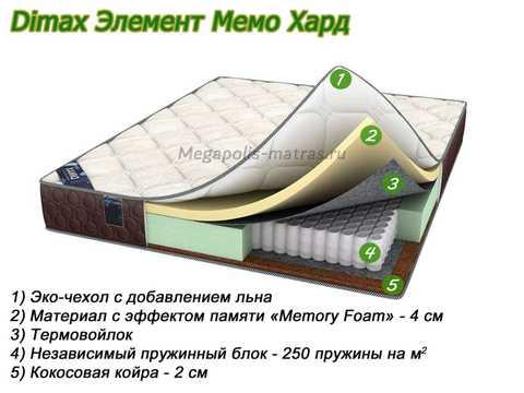 Матрас Dimax Элемент Мемо Хард с описанием слоев от Megapolis-matras.ru