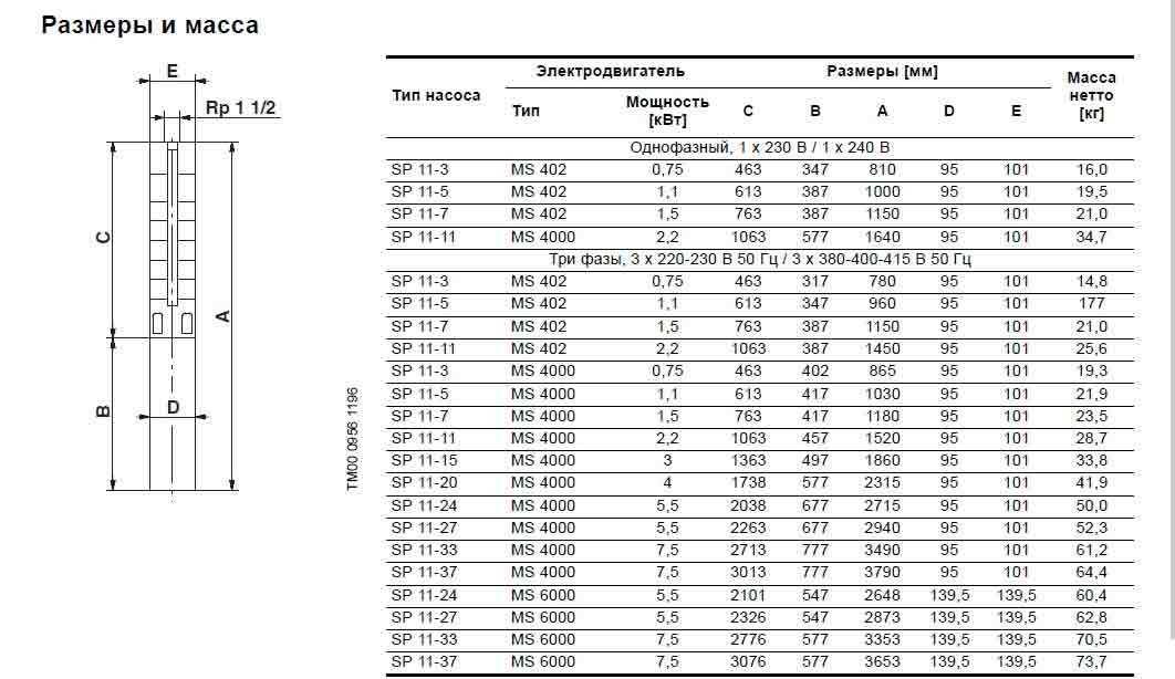 Модели скважинных насосов SP 1 1