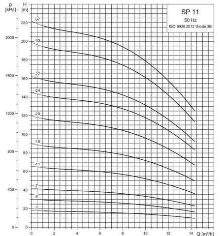 Рабочие характеристики скважинных насосов SP 11