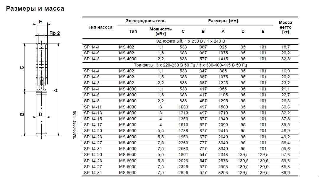 Модели скважинных насосов SP 14