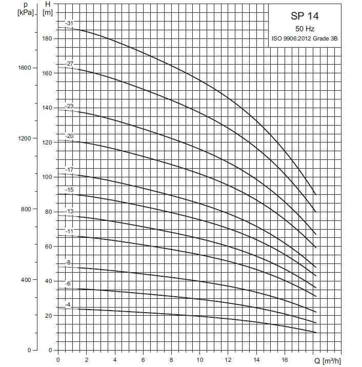 Рабочие характеристики скважинных насосов SP 14