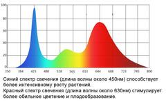 Двойная светодиодная фитолампа 18Вт на прищепке 5 в 1