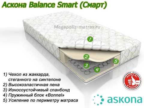 Матрас Аскона Баланс Смарт с описанием слоев от Megapolis-matras.ru