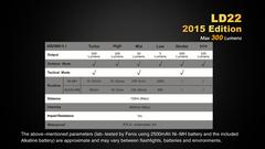 Фонарь Fenix LD22, 300lm