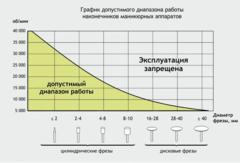 АППАРАТ ДЛЯ МАНИКЮРА И ПЕДИКЮРА STRONG 210 105L с сумкой