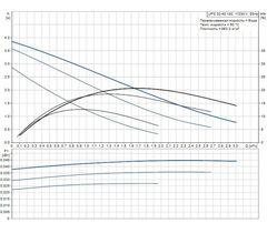 Grundfos UPS 32-40 180 с гайками циркуляционный насос (96281389)