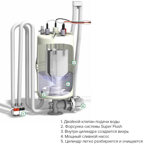 Система очистки Hygromatik Super Flush Система очистки Super Flush (при заказе с новым парогенератором)
