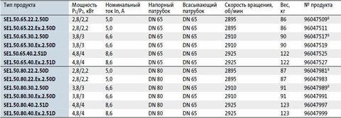 Модели циркуляционных насосов Grundfos SE 1.50