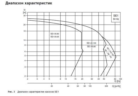 Графики циркуляционных насосов Grundfos SE 1.50