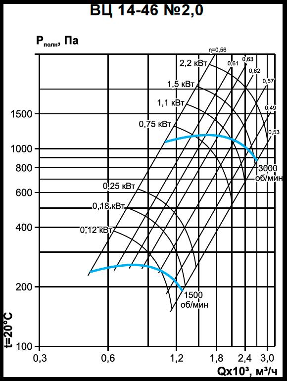 Вентилятор среднего давления ВЦ 14-46-2,0